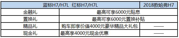 15.2万元起 2018款哈弗H7西安上市暨试驾会