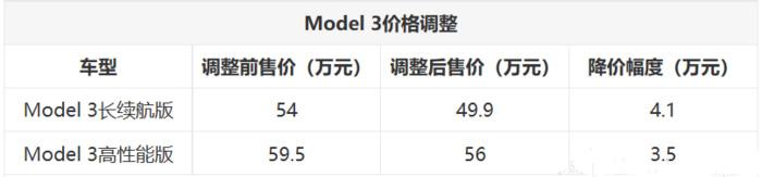 特斯拉Model 3官方降价 幅度达4.1万元