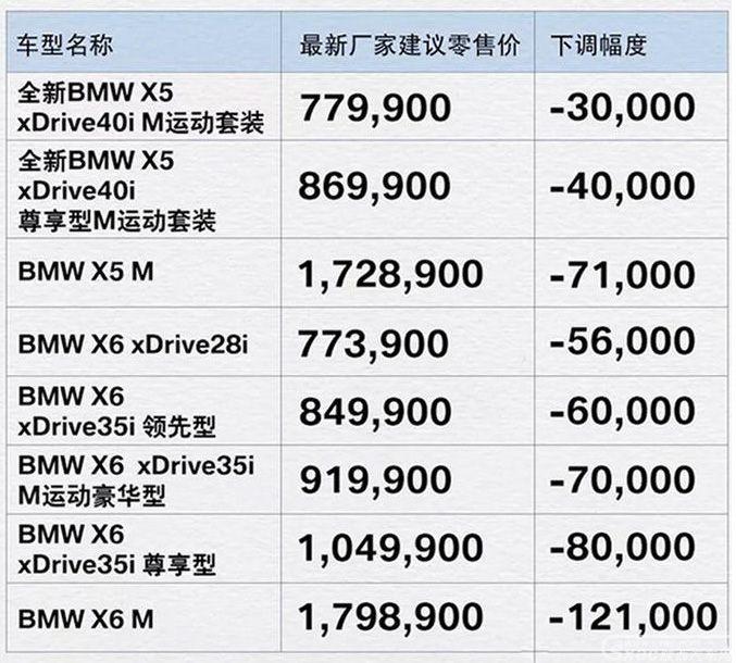 宝马X5/X6等SUV售价下调 最高降12.1万元